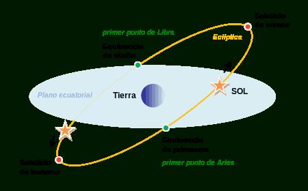 astronomia estaciones equinoccios