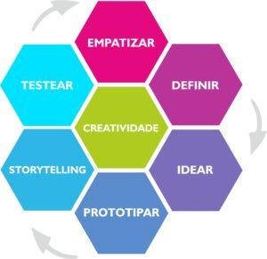 hexagons_designthinking_galego