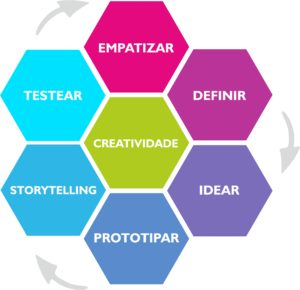 design thinking maker faire educacion